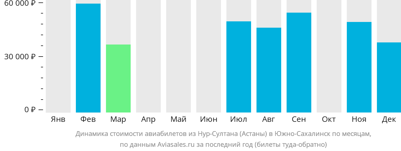 Динамика стоимости авиабилетов из Астаны в Южно-Сахалинск по месяцам