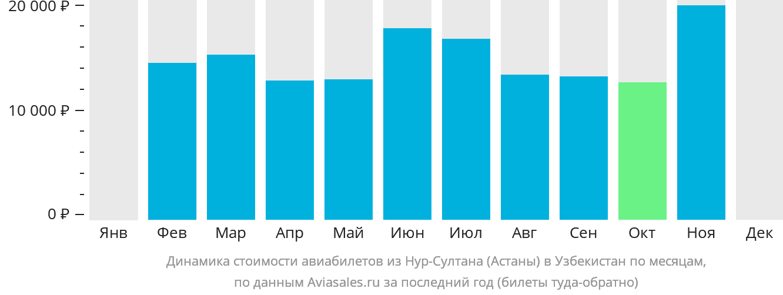Динамика стоимости авиабилетов из Нур-Султана (Астаны) в Узбекистан по месяцам
