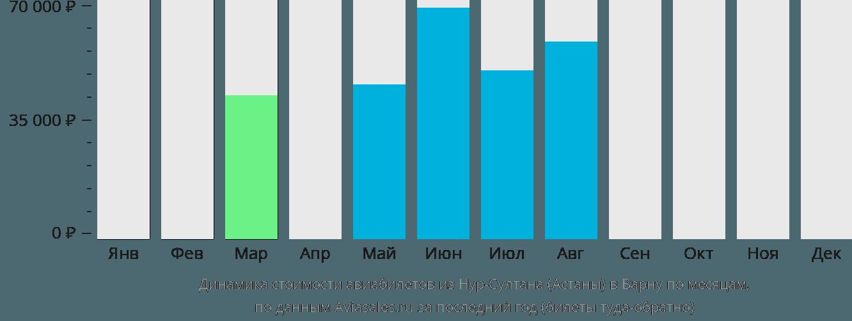 Динамика стоимости авиабилетов из Астаны в Варну по месяцам