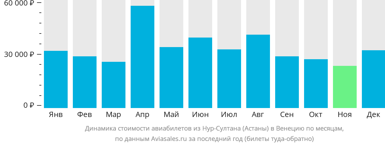 Динамика стоимости авиабилетов из Астаны в Венецию по месяцам