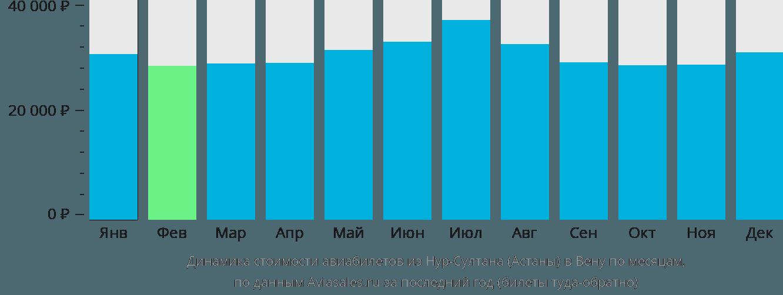 Динамика стоимости авиабилетов из Нур-Султана (Астаны) в Вену по месяцам