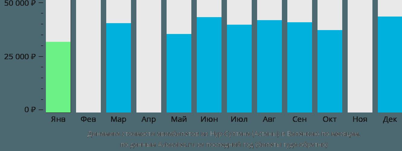 Динамика стоимости авиабилетов из Нур-Султана (Астаны) в Валенсию по месяцам