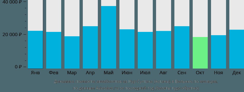 Динамика стоимости авиабилетов из Астаны в Вильнюс по месяцам