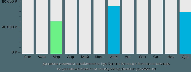 Динамика стоимости авиабилетов из Нур-Султана (Астаны) в Вьетнам по месяцам