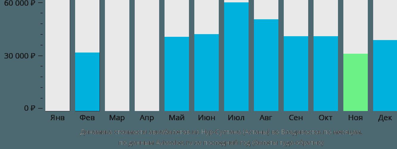 Динамика стоимости авиабилетов из Астаны во Владивосток по месяцам