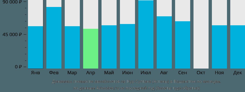 Динамика стоимости авиабилетов из Астаны в Вашингтон по месяцам