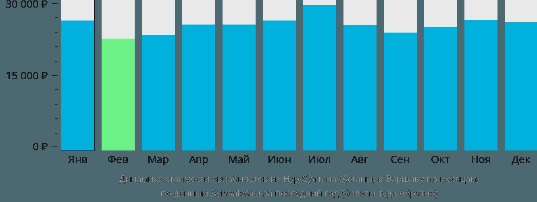 Динамика стоимости авиабилетов из Астаны в Варшаву по месяцам