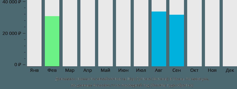 Динамика стоимости авиабилетов из Нур-Султана (Астаны) в Ухань по месяцам