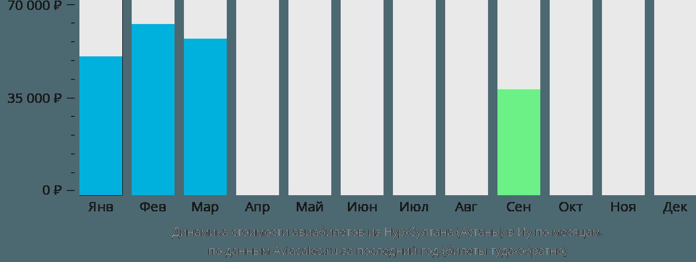 Динамика стоимости авиабилетов из Нур-Султана (Астаны) в Иу по месяцам