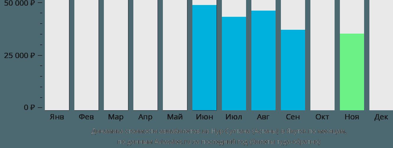 Динамика стоимости авиабилетов из Астаны в Якутск по месяцам