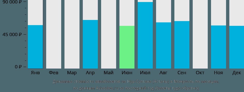 Динамика стоимости авиабилетов из Нур-Султана (Астаны) в Монреаль по месяцам