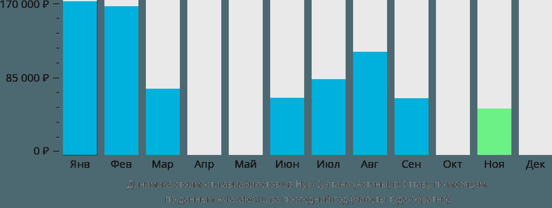 Динамика стоимости авиабилетов из Нур-Султана (Астаны) в Оттаву по месяцам
