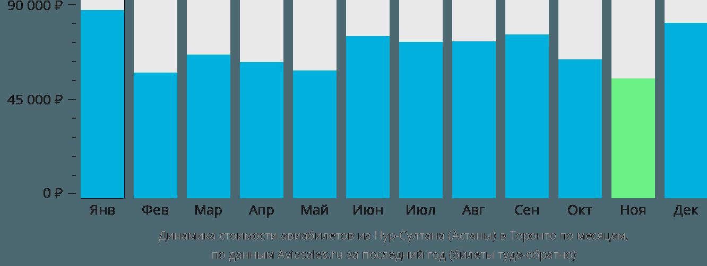 Динамика стоимости авиабилетов из Нур-Султана (Астаны) в Торонто по месяцам