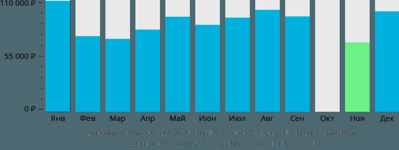 Динамика стоимости авиабилетов из Астаны в Ванкувер по месяцам