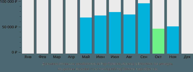 Динамика стоимости авиабилетов из Нур-Султана (Астаны) в Виннипег по месяцам