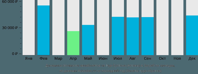 Динамика стоимости авиабилетов из Нур-Султана (Астаны) в Загреб по месяцам
