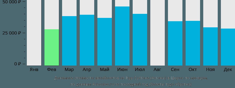 Динамика стоимости авиабилетов из Астаны в Цюрих по месяцам