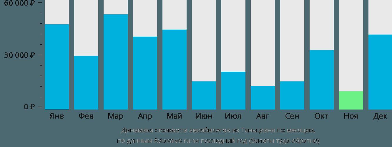 Динамика стоимости авиабилетов из Тяньцзиня по месяцам