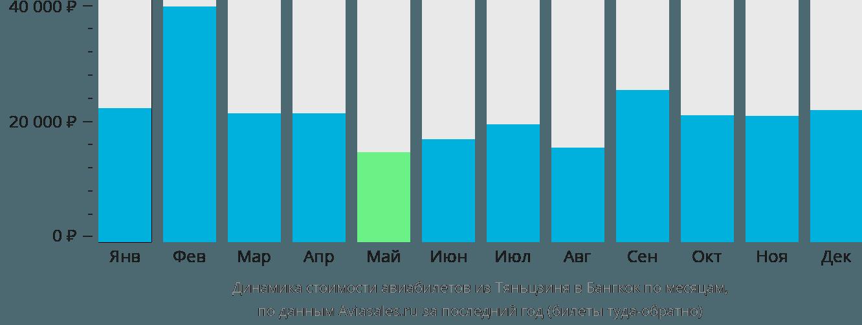Динамика стоимости авиабилетов из Тяньцзиня в Бангкок по месяцам