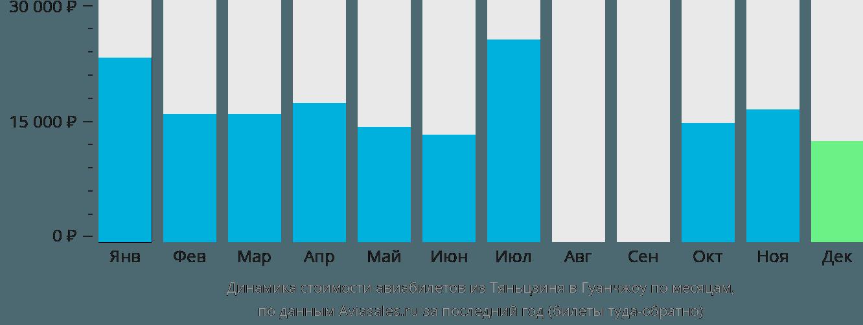 Динамика стоимости авиабилетов из Тяньцзиня в Гуанчжоу по месяцам