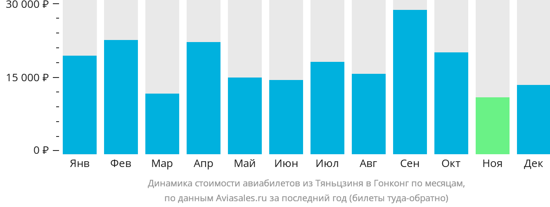 Динамика стоимости авиабилетов из Тяньцзиня в Гонконг по месяцам
