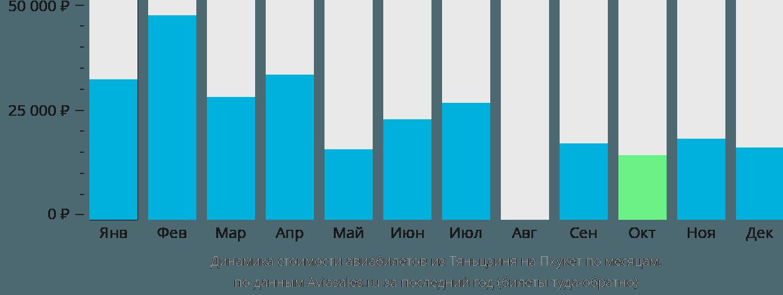 Динамика стоимости авиабилетов из Тяньцзиня на Пхукет по месяцам