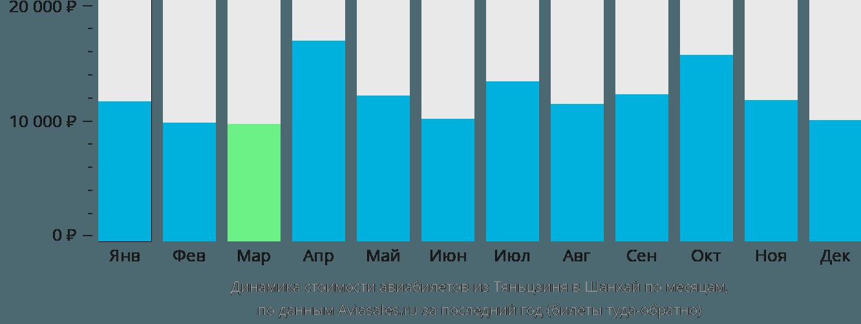 Динамика стоимости авиабилетов из Тяньцзиня в Шанхай по месяцам