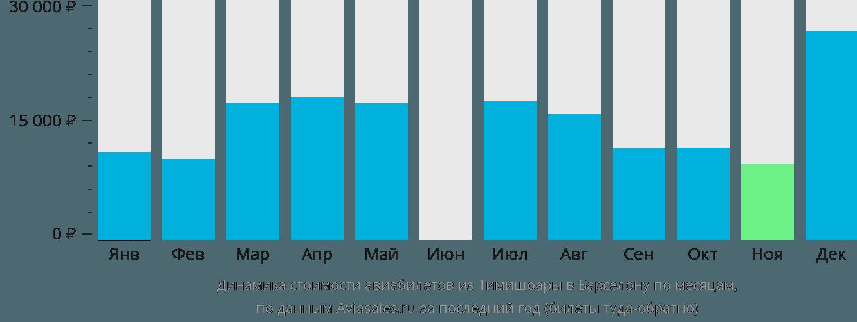 Динамика стоимости авиабилетов из Тимишоары в Барселону по месяцам