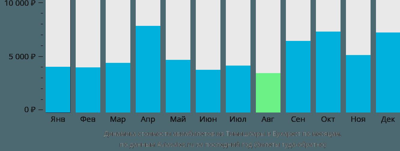 Динамика стоимости авиабилетов из Тимишоары в Бухарест по месяцам