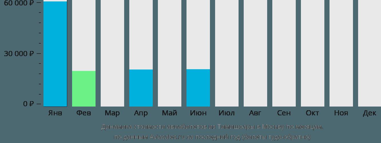 Динамика стоимости авиабилетов из Тимишоары в Москву по месяцам
