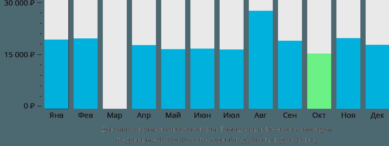 Динамика стоимости авиабилетов из Тимишоары в Мюнхен по месяцам