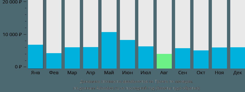 Динамика стоимости авиабилетов из Транга по месяцам