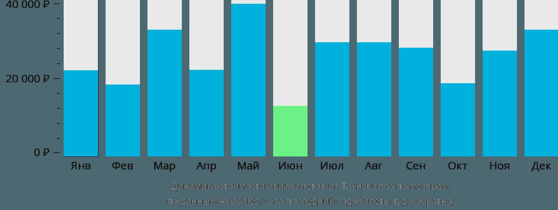 Динамика стоимости авиабилетов из Таунсвилла по месяцам