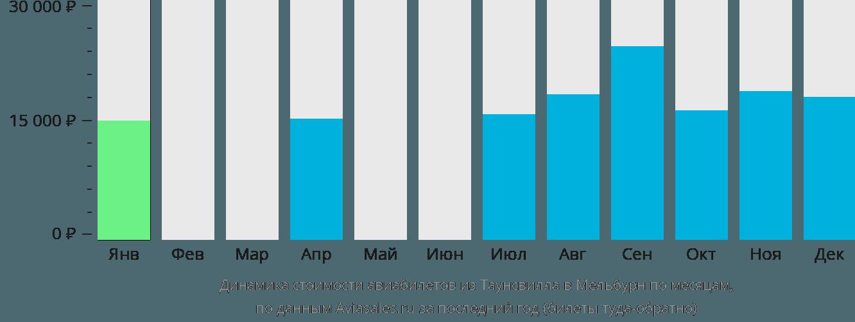 Динамика стоимости авиабилетов из Таунсвилла в Мельбурн по месяцам