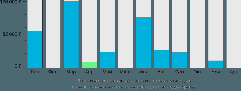 Динамика стоимости авиабилетов из Тоттори по месяцам
