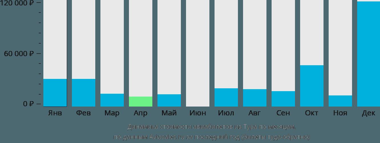 Динамика стоимости авиабилетов из Тура по месяцам