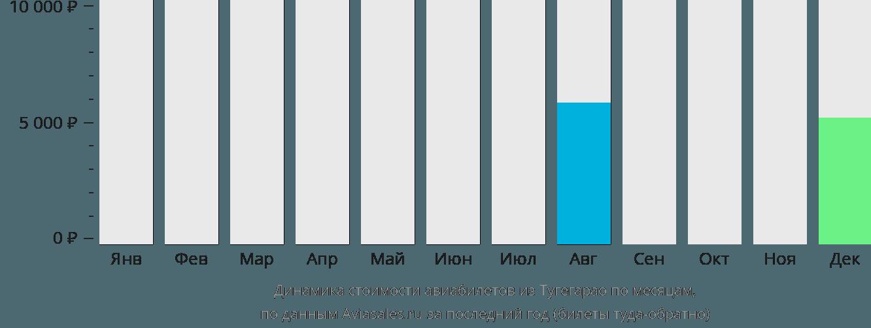 Динамика стоимости авиабилетов из Тугегарао по месяцам