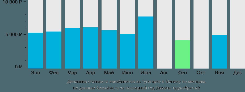 Динамика стоимости авиабилетов из Тугегарао в Манилу по месяцам