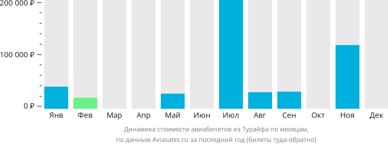 Динамика стоимости авиабилетов из Тураифа по месяцам