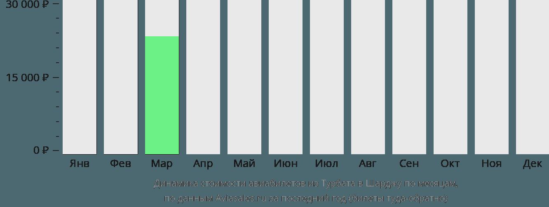 Динамика стоимости авиабилетов из Турбата в Шарджу по месяцам