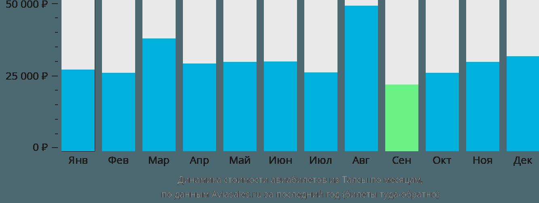 Динамика стоимости авиабилетов из Талсы по месяцам