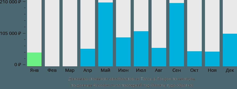 Динамика стоимости авиабилетов из Талсы в Лондон по месяцам