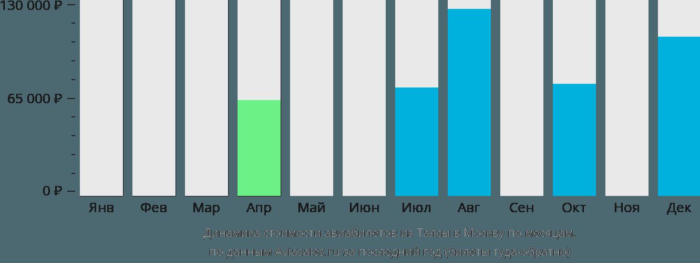 авиабилеты махачкала москва по низким ценам разделяется основных типа: