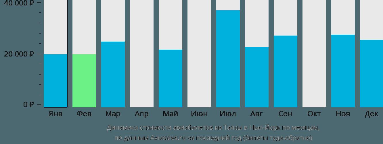 Динамика стоимости авиабилетов из Талсы в Нью-Йорк по месяцам