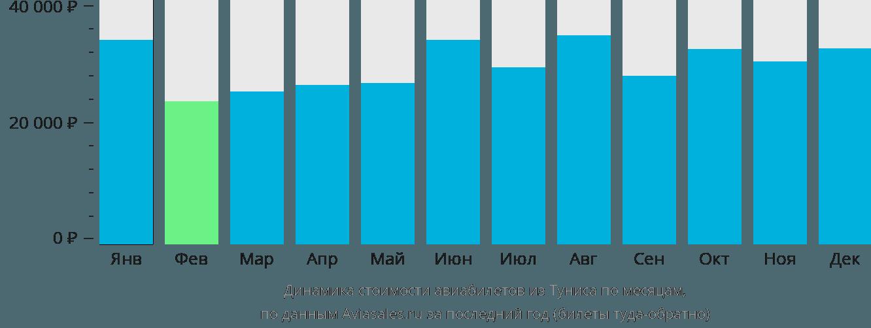 Динамика стоимости авиабилетов из Туниса по месяцам