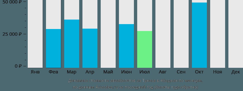 Динамика стоимости авиабилетов из Туниса в Абиджан по месяцам