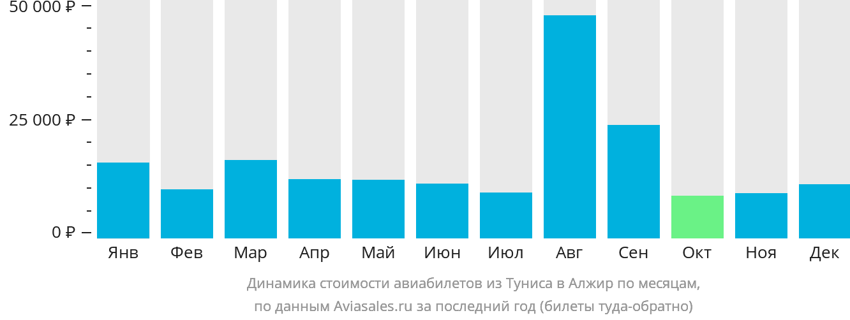 Динамика стоимости авиабилетов из Туниса в Алжир по месяцам