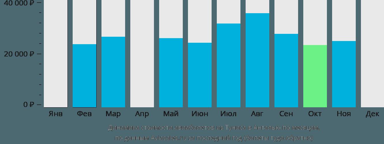 Динамика стоимости авиабилетов из Туниса в Анталью по месяцам