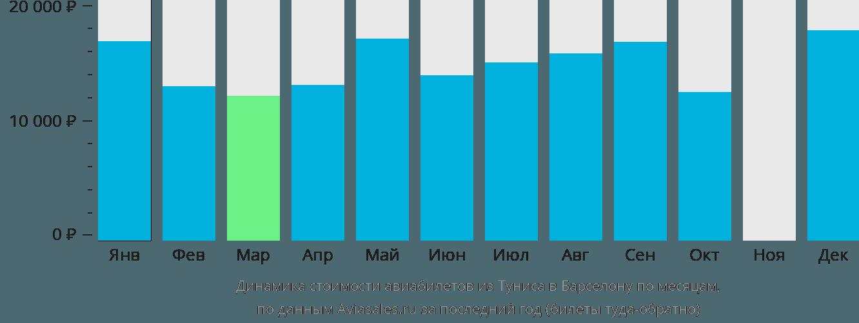 Динамика стоимости авиабилетов из Туниса в Барселону по месяцам