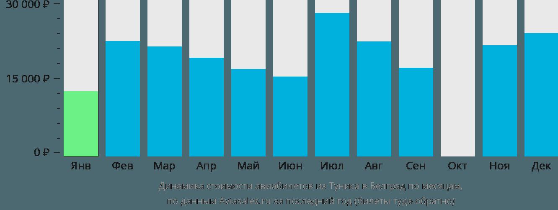 Динамика стоимости авиабилетов из Туниса в Белград по месяцам